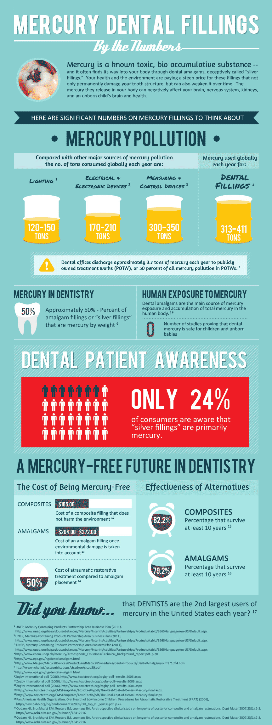 dental-fillings-infographic